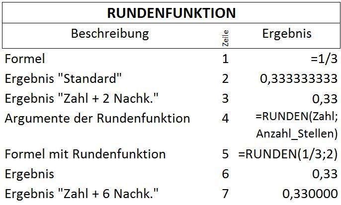 funktionen2-4